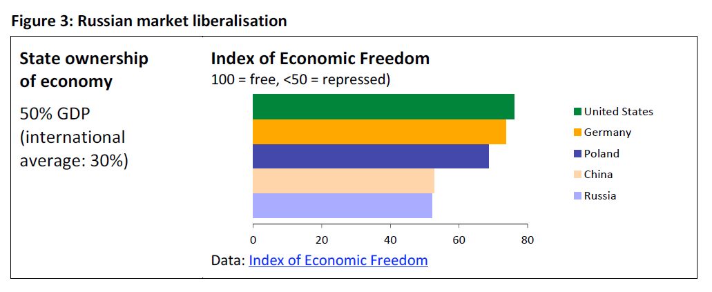 eprs-ida-551320-russian-market-liberalisation